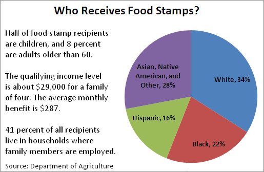 New Food Stamp And Medicad Law Enforcement