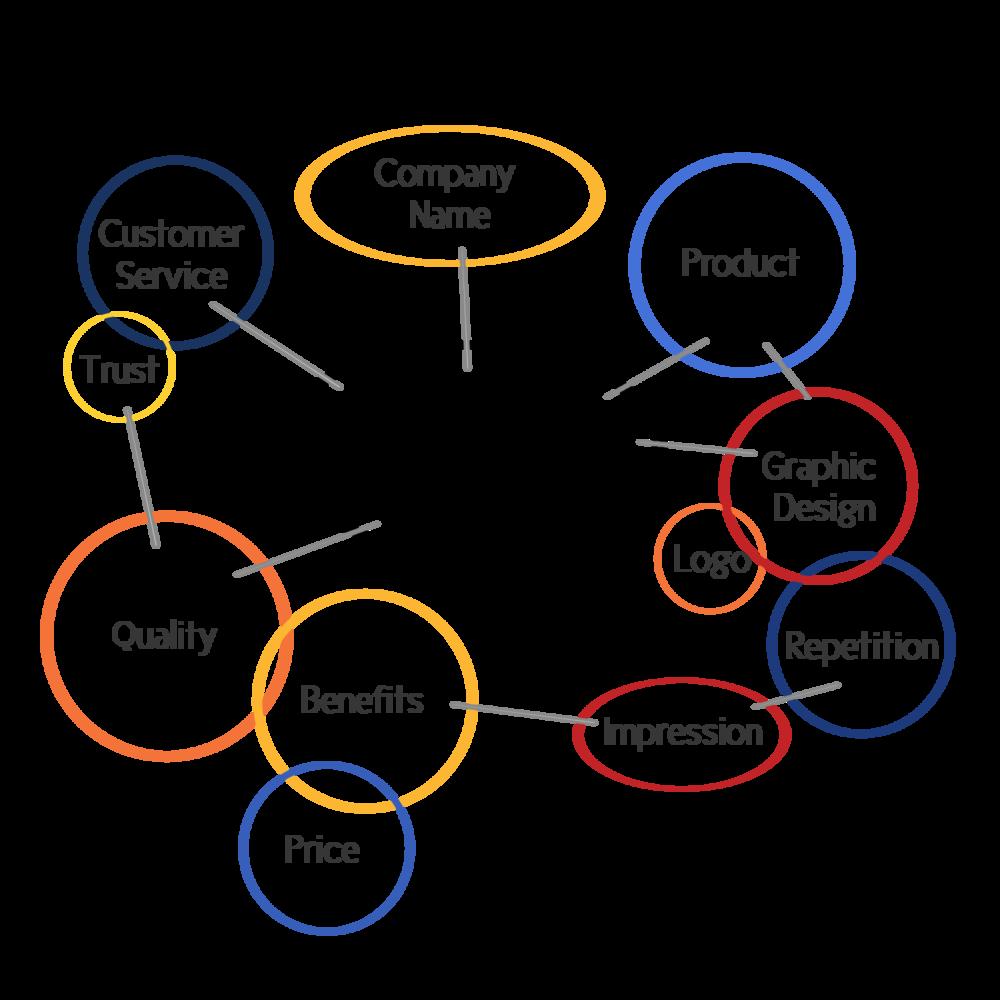 Branding Marketing – So wird eine Marke aufgebaut